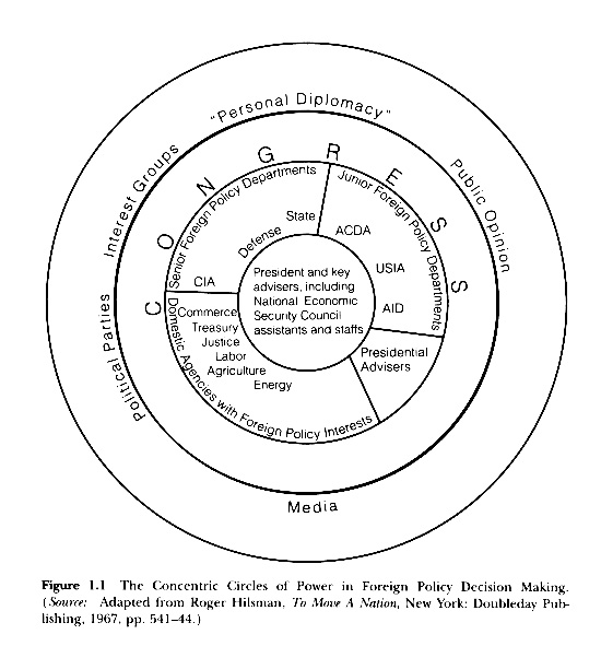 Recall Our Concentric Circles